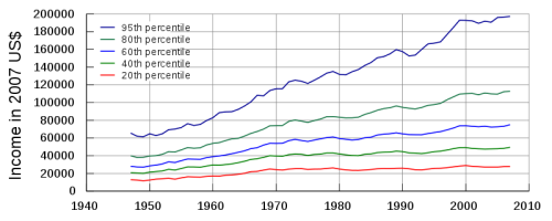 US Income Distribution